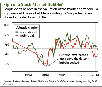 are we in a stock market bubble