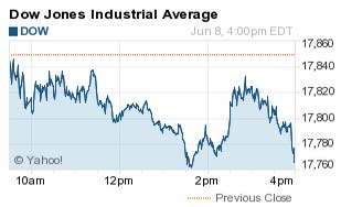 Where Did the Dow Jones Industrial Average (DJIA) Close Today as Tech Stocks Drop?