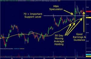 CRM stock
