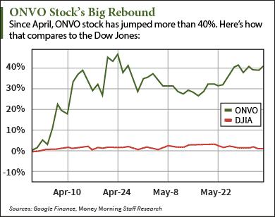 Organovo Holdings, Inc Stock Analysis