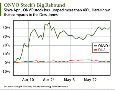 Why Organovo Stock Is a Top Biotech Stock to Buy in 2015