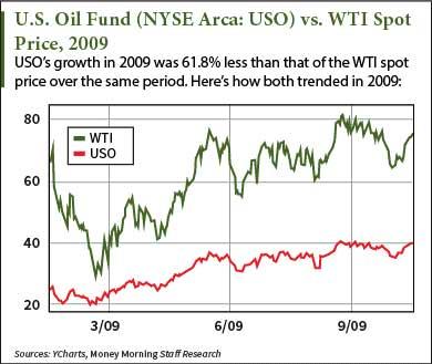 oil index etfs