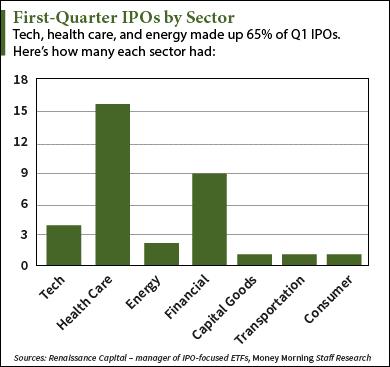 Q1 IPOs