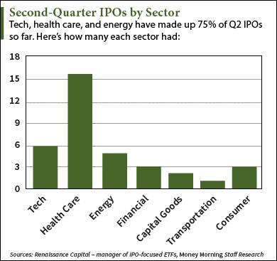 Q2 IPOs