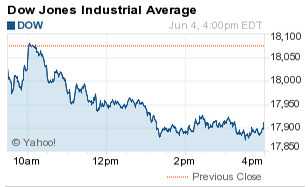 What Did the Dow Jones Industrial Average (DJIA) Do Today?