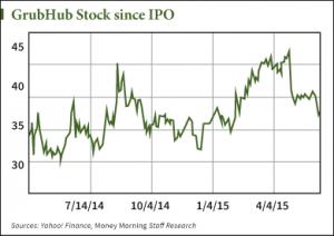 GRUB stock