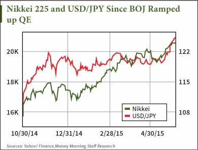 How the QE Delusion Is Inflating the Japanese Stock Market