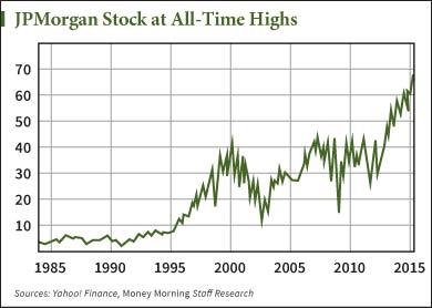 NYSE: JPM