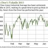 Dow's Volatile