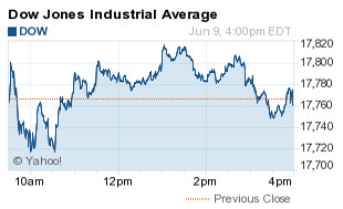Why Is the Dow Jones Industrial Average Down?