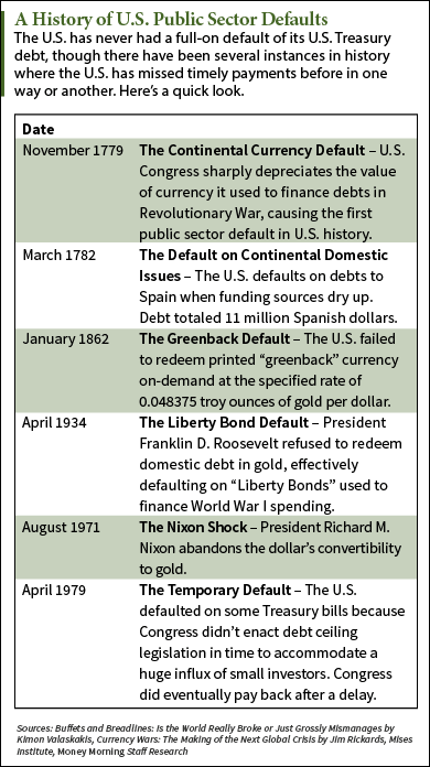 could the u.s. government default history
