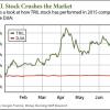 TRIL stock