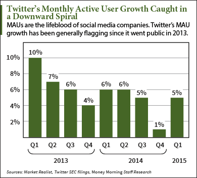 What Insider Buying of Twitter Stock Really Tells You (NYSE: TWTR)