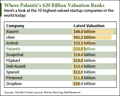 As Palantir IPO Date Approaches, Here's What Investors Need