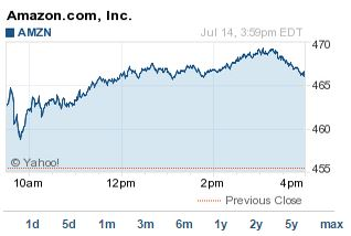 amzn stock price