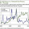 oil price history