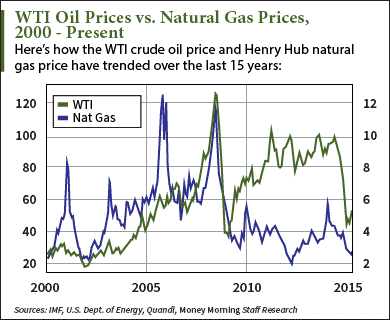 Natural Gas Vs Oil Prices