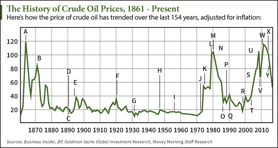 7 21 15 crude oil price history