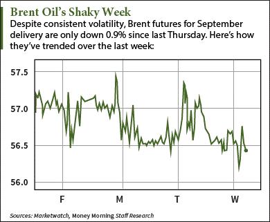 Live oil price chart - wti oil futures prices