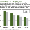 cost of obamacare