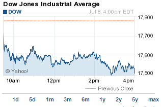 stock market today