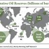 oil revenue