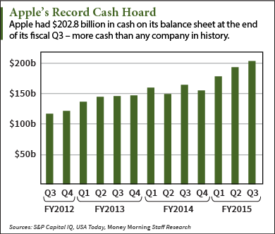 Apple Inc.(NASDAQ:AAPL): Closer Look At The Record Cash ...