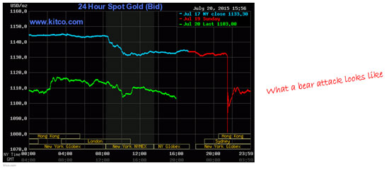 "The Gold ""Crash"" We've Been Waiting for Is Here"