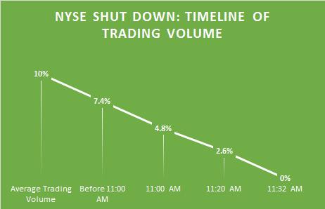 NYSE Shut Down