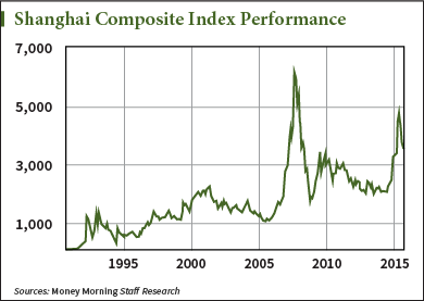 Five Reasons You Owe It to Your Money to Put China's Market Rout in Perspective