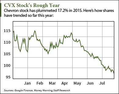 oil stocks