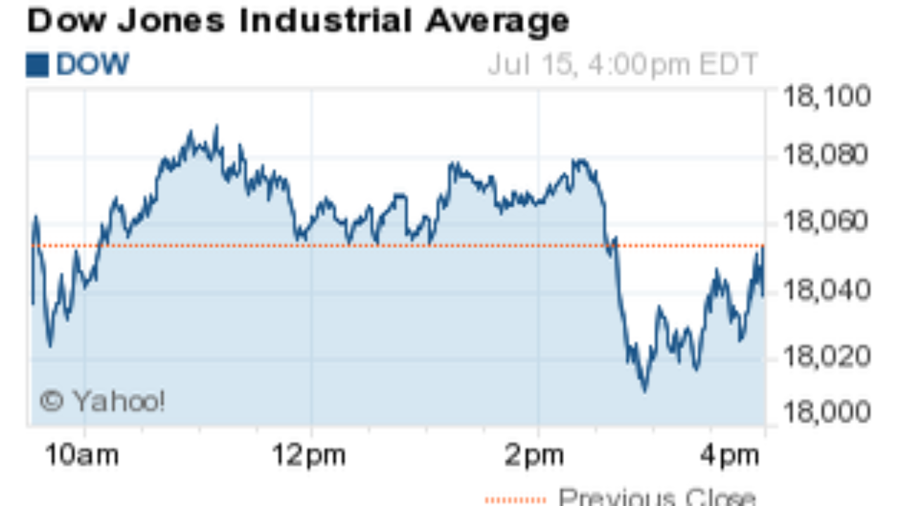 What did the dow jones close at today