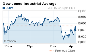Why the Dow Jones Industrial Average Fell Today - 7/15/15