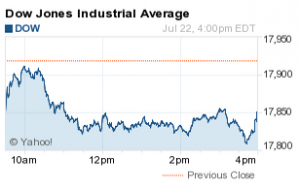 Dow Jones Industrial Average Falls 68 Points on AAPL, MSFT Earnings