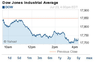 What the Stock Market Did Today: Dow Jones Slides 119 ... - photo#11