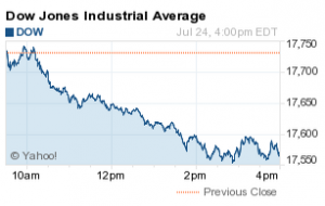 What Did the Dow Jones Industrial Average Do Today? - Nasdaq.com