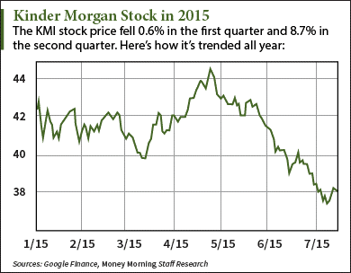 Kinder Morgan Stock Quote Pleasing Why The Kinder Morgan Nyse Kmi Stock Price Is Down In 2015