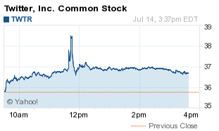 Twtr Stock Quote | Twitter Nyse Twtr Stock Price Jumps Then Slumps On Bogus Takeover