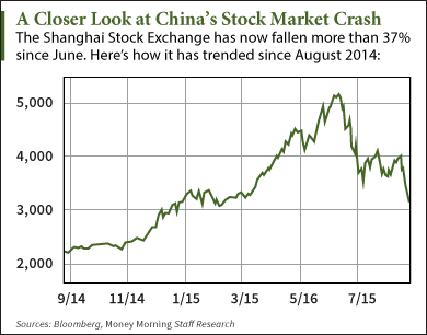 China's stock market crash