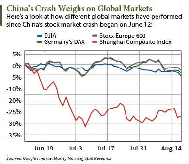 Chart] How China's Stock Market Crash Has Impacted Global