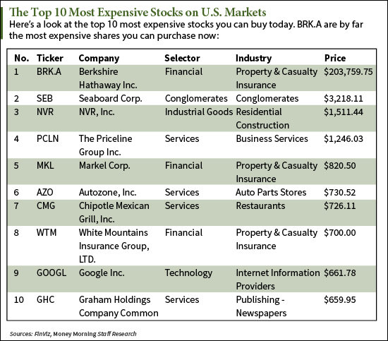 Related For Top 10 Most Expensive Stocks in the World