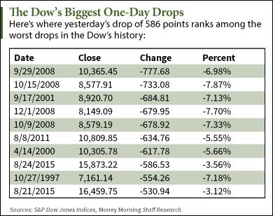 The 10 Biggest Drops in Dow Jones Industrial Average History