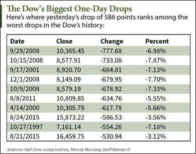 Dow Jones Industrial Average: The Dow's Biggest One-Day Drops - ETF Daily News