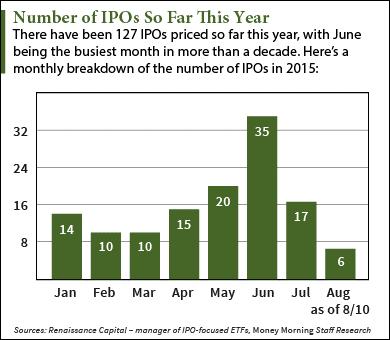 8 10 15 upcoming ipos this week