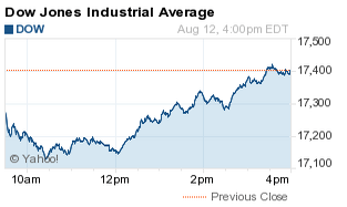 How Did the Stock Market Do Today? - photo#17