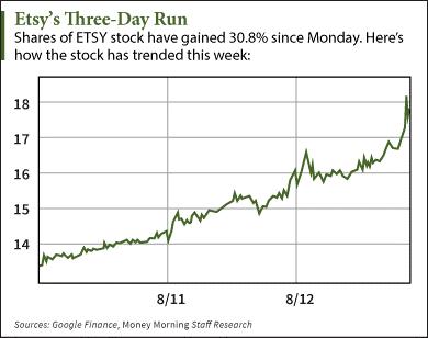 etsy stock price