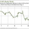 oil's rocky week