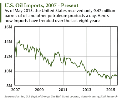 8 13 15 will the u s  lift the oil export ban