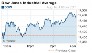 What the Stock Market Did Today: Dow Jones Gains 69 Points