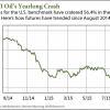 8 17 15 oil stocks to buy now